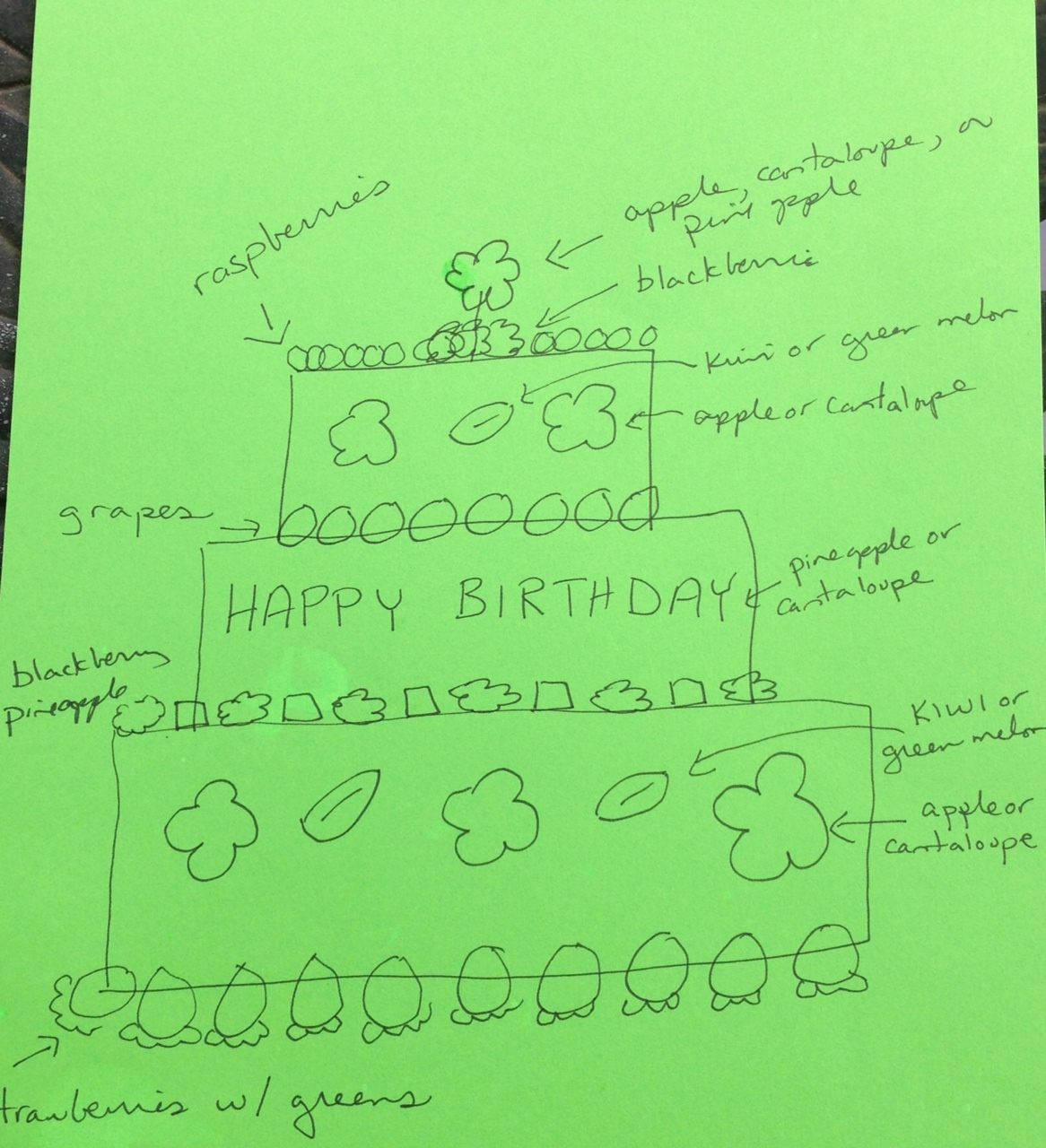 Birthday Cake Diagram
